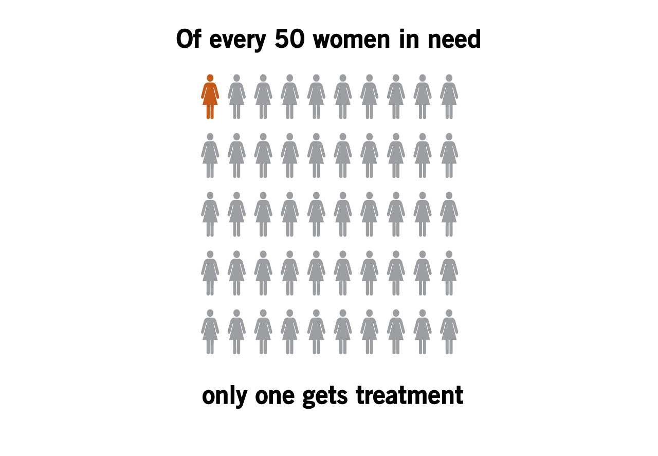 Of every 50 women in need, only one gets treatment