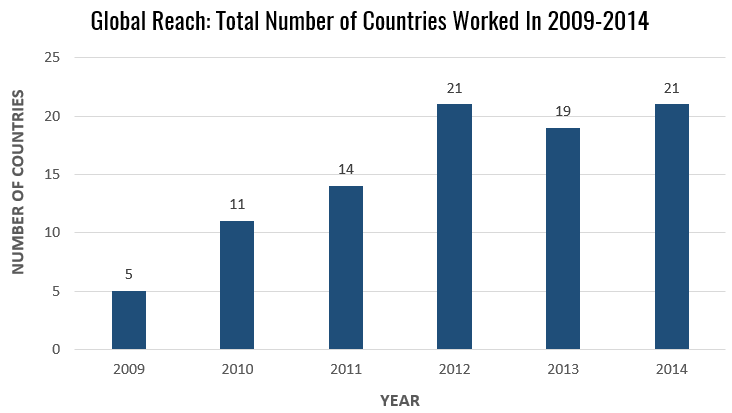 Total Number of Countries Worked In 2009-2014